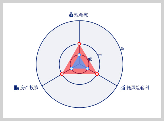 letter 07 米课三元策略